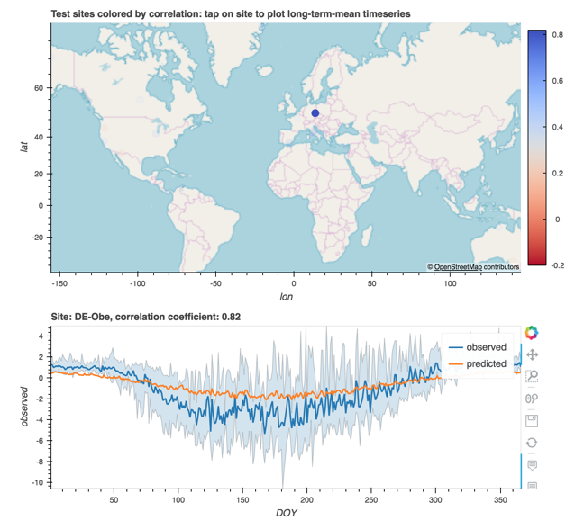 Visualizing and estimating carbon flux at sites